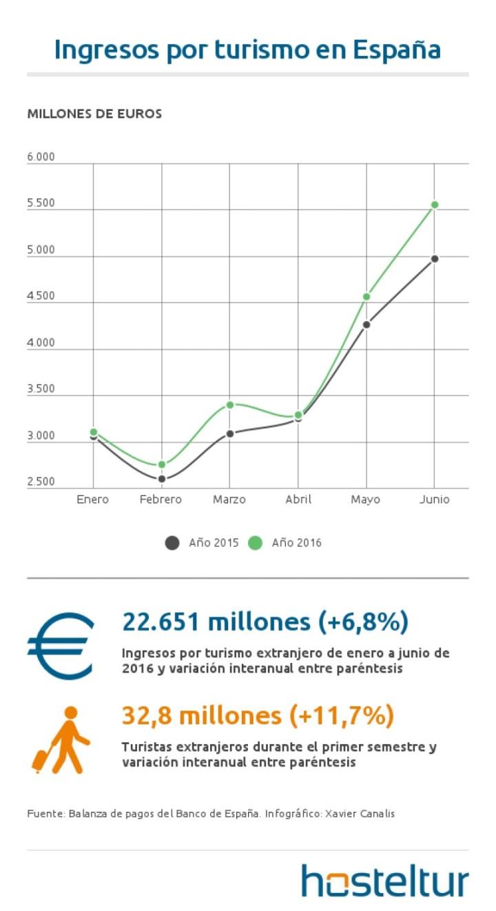 ingresos-por-turismo-en-espana