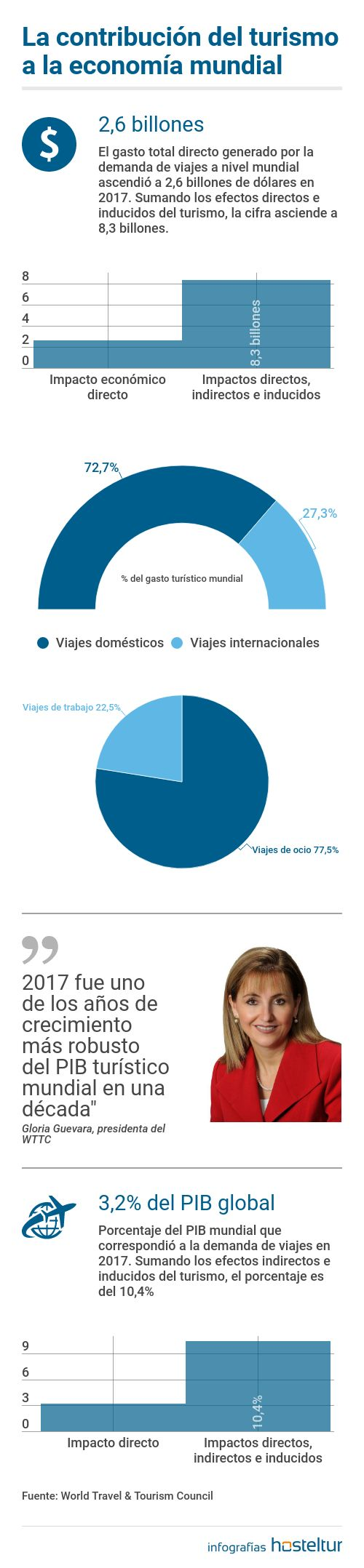 wttc-2017-pib-turismo