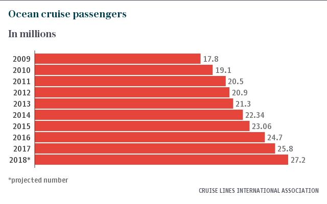 pasajeros cruceros en el mundo